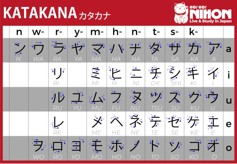 Katakana table