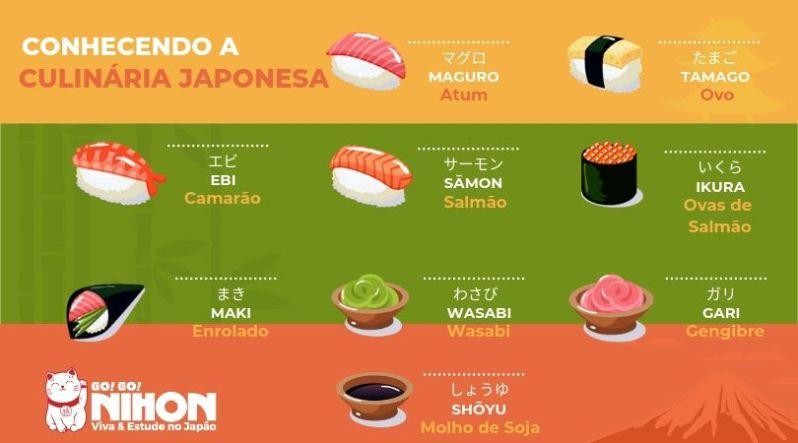 Sushi infographic