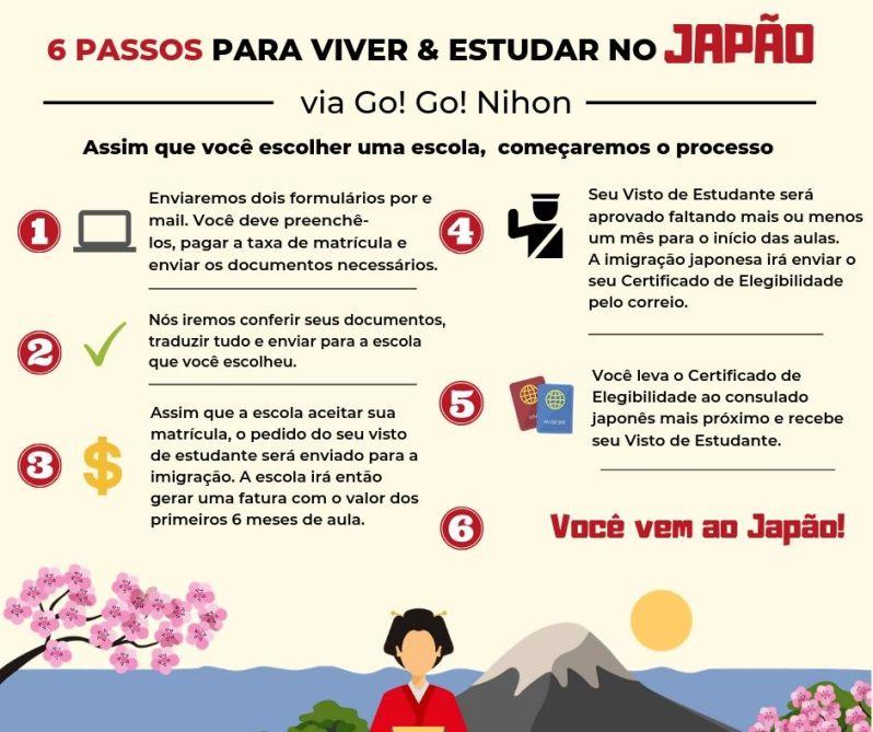 Tirar visto de estudante para o Japão