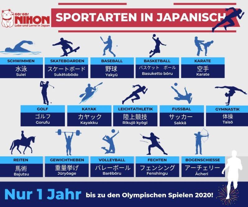 Tokyo 2020 Olympischen Spiele