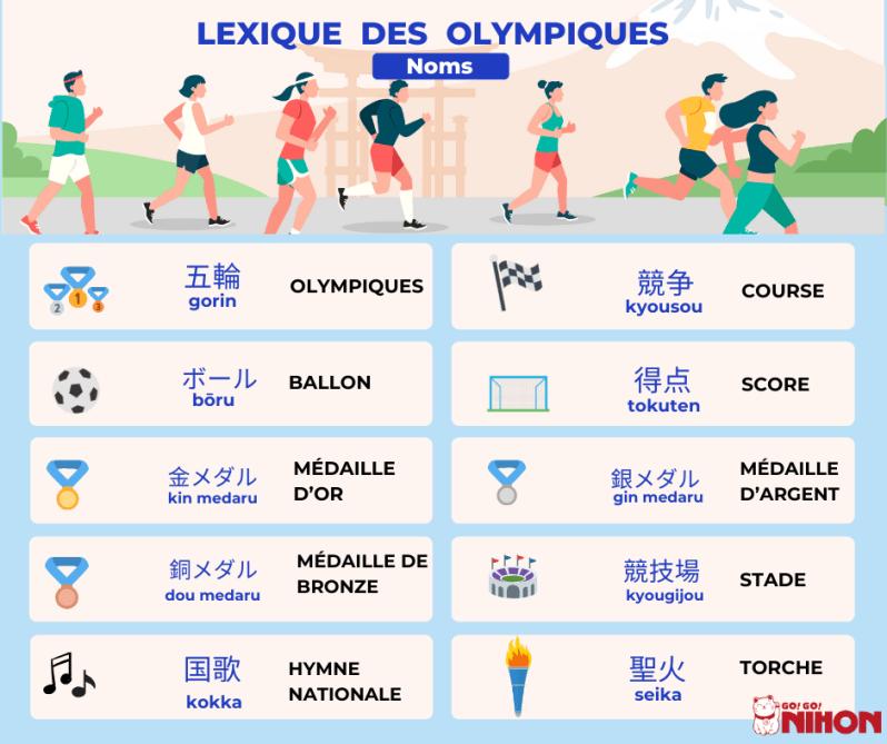 Olympique noms