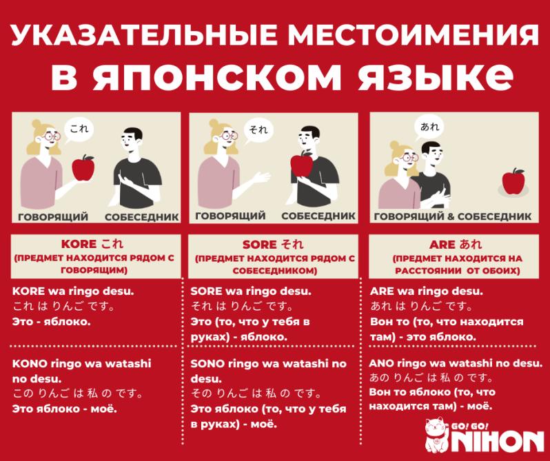Kore Sore Are Russian