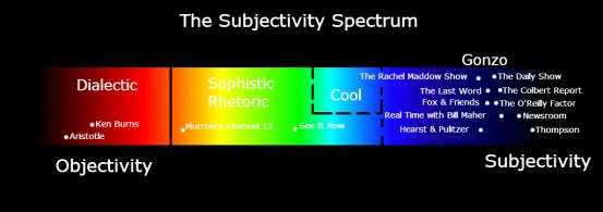 Television Subjectivity Spectrum