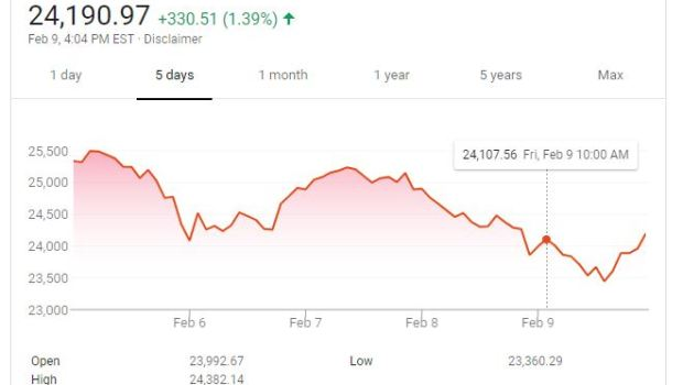 Dow Jones Industrial Average 5-Day Graph