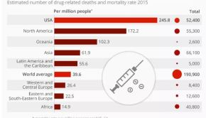 Estimated Number of Drug-related Deaths and Mortality Rate 2015