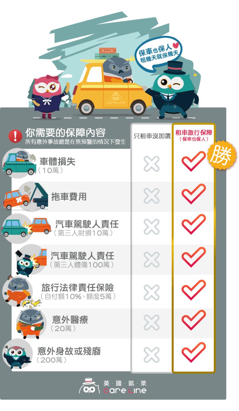 汽車保險,租車保險,明台