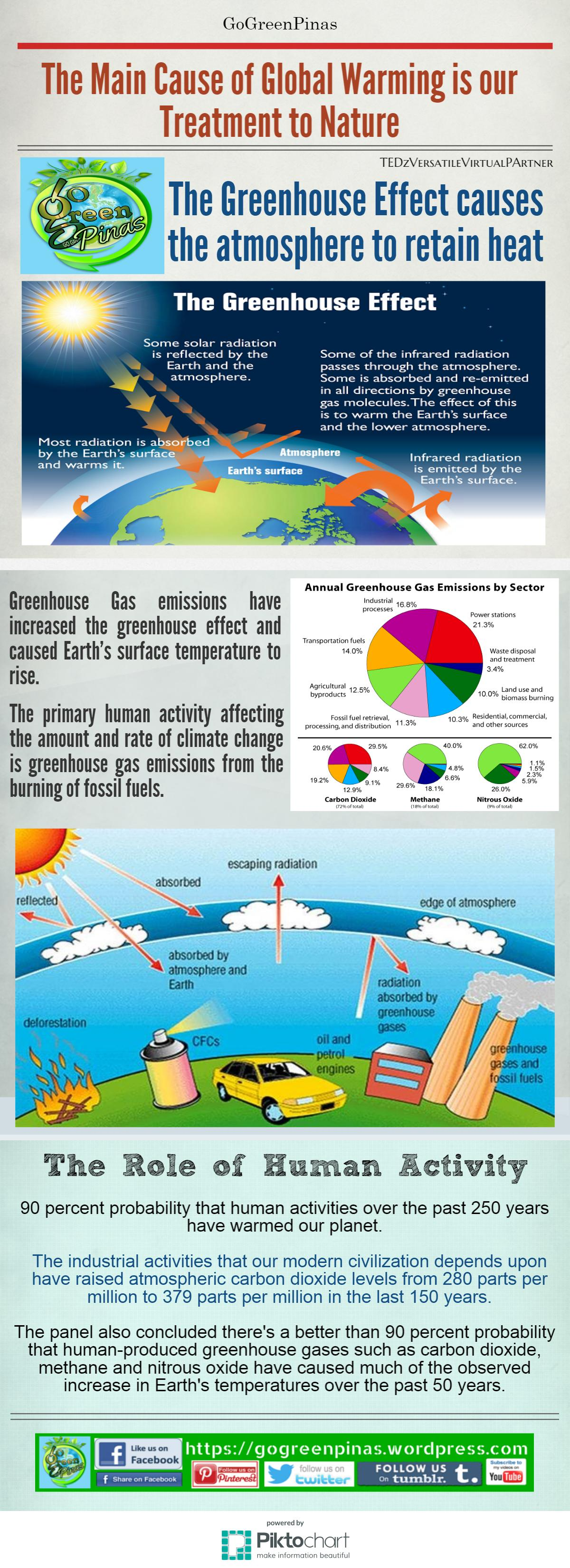 Treatment Of Nature Main Cause Of Global Warming