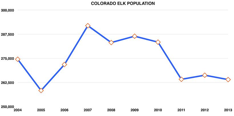 Elk Population by State