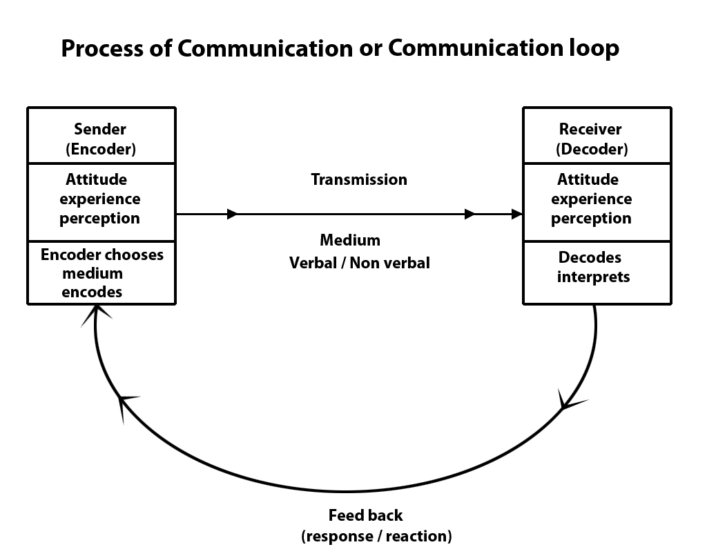 communication cycle diagram 2002 hyundai accent radio wiring the stressors of vision and hearing in