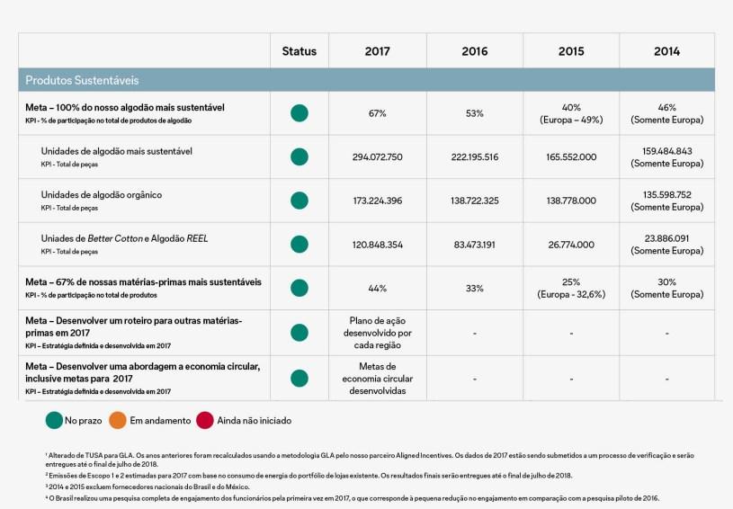 Relatório Global de Sustentabilidade - Produtos sustentáveis