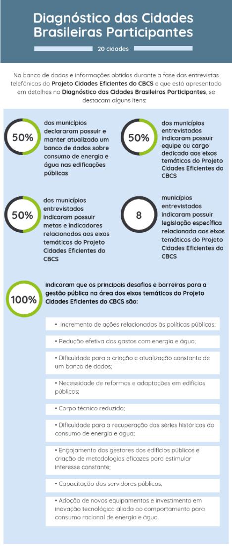 dados do CBCS