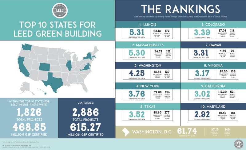 top 10 states for leed