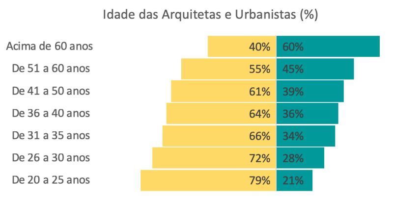 dados do cau/br