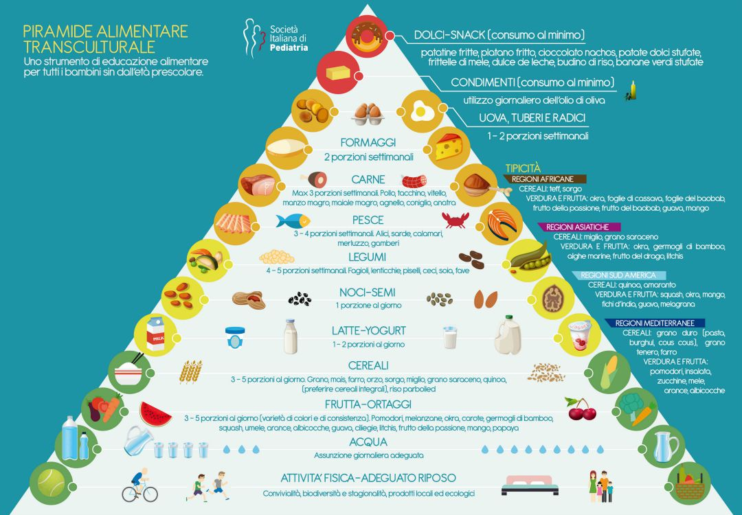 Come Organizzare I Pasti Settimanali menu settimanale per negati : guida al mangiare sano