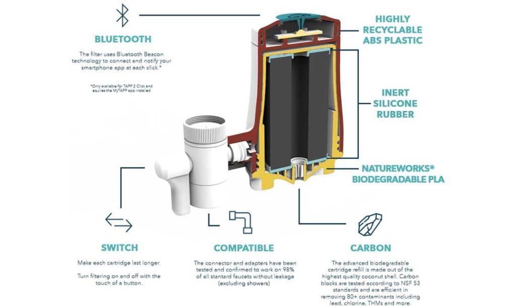 tapp water struttura e materiali del filtro
