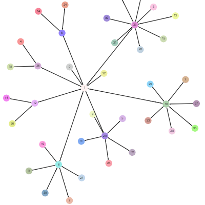 Concept Map with animation along paths
