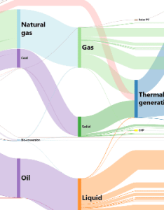 Sankey diagram also gojs diagrams for javascript and html by northwoods software rh