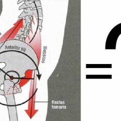 Gokhale Pain Free Chair Christmas Covers B&m Forward Pelvis: The Good, Bad, And Ugly | Method Institute