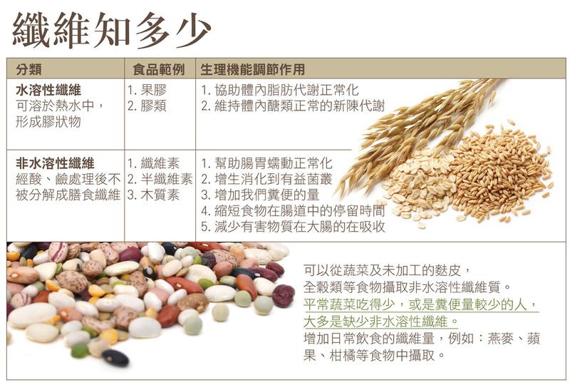健康加油站 - 黃金百樂健高纖種子粉