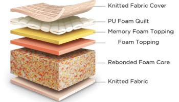 Medical Mattress   Golden Falcon Upholstery & Furniture
