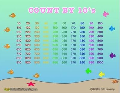 Skip counting by 10s Learning Chart