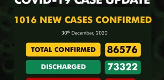 NCDC announces 1,016 new COVID-19 cases as total rises to 86,576