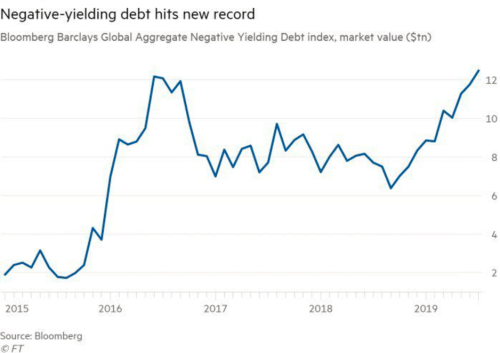 Negative -yielding debt hits new record