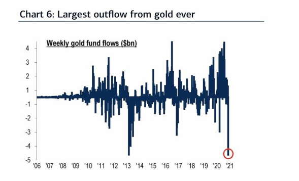 weekly gold flows