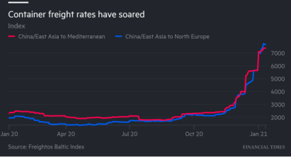 graph showing soaring container rates