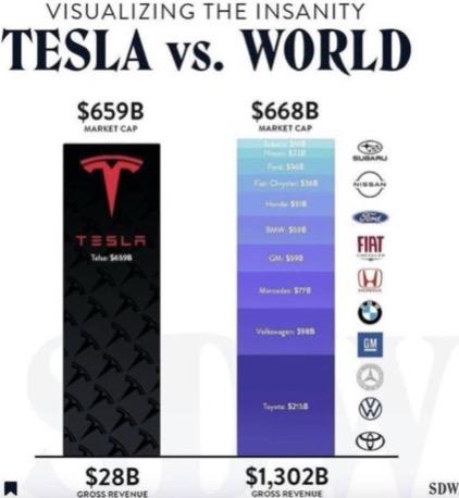 tesla vs world market chart