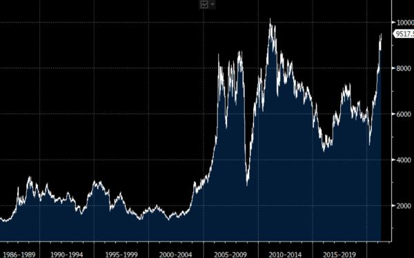 Copper still soaring