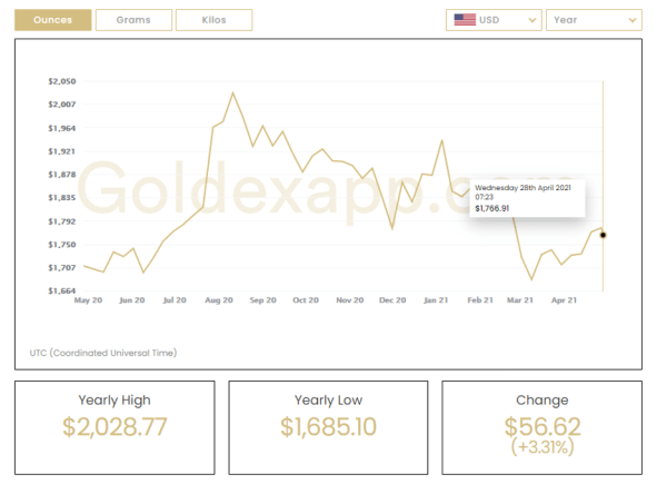 Gold prices are holding above 1700