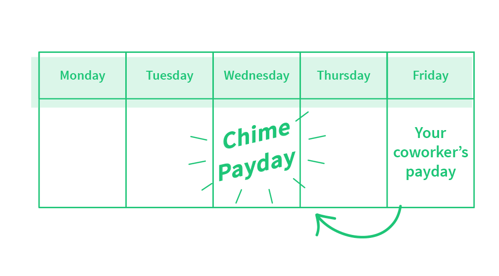 Chime Online Bank
