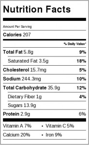 Nutrition Label for cherry scones
