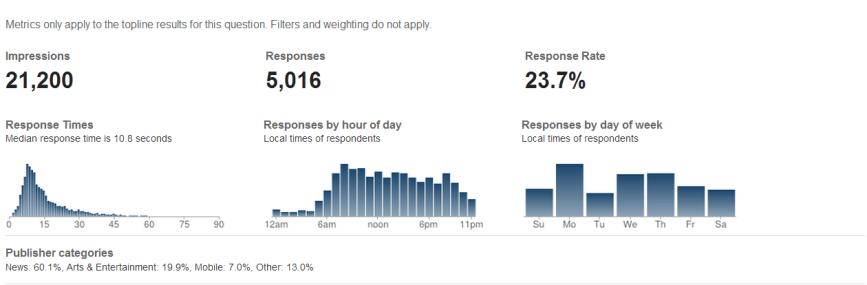 Response Metrics