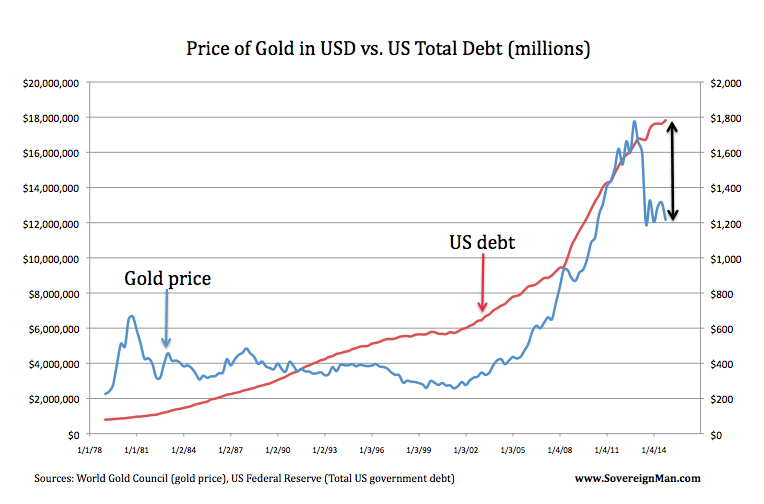 gold us debt