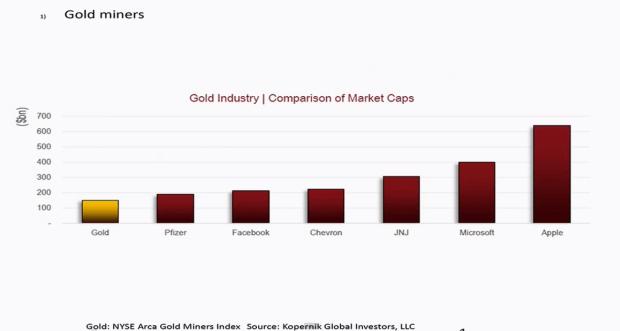 gold market cap