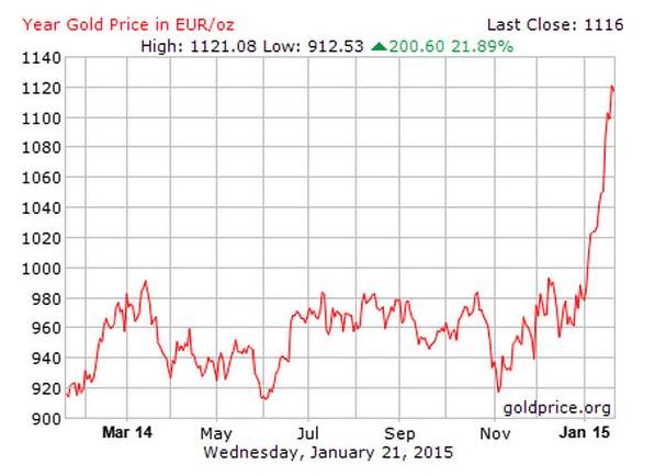 gold versus euro