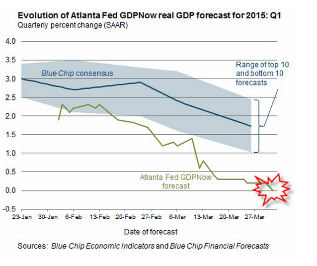 falling GDP forecast