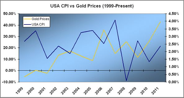 Gold v CPI