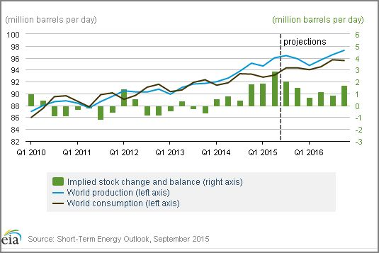 World supply demand crude