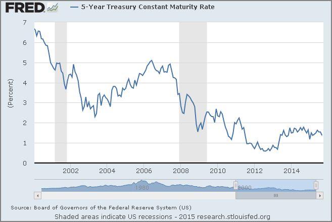 5YR Treasury