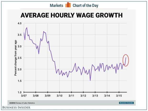 Wage growth is finally happening