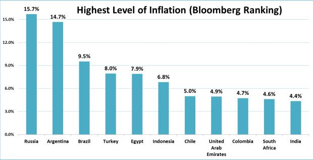 Inflation! Highest vs Lowest