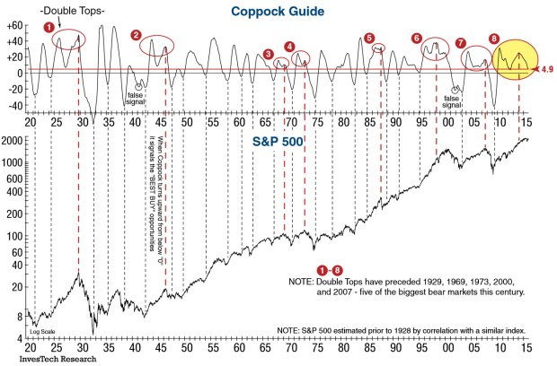 Coppock Guide
