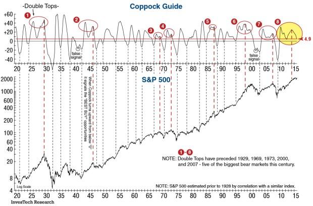 Coppock Guide