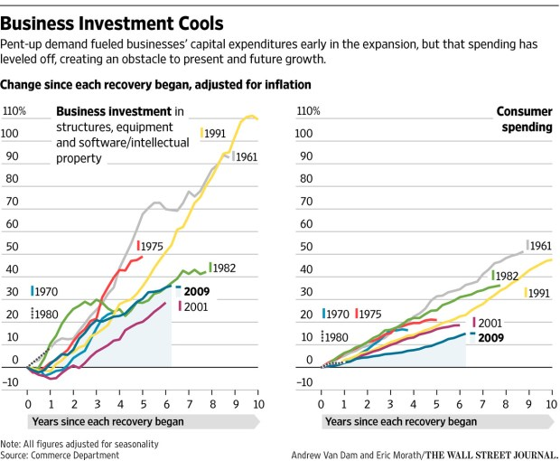 Business Investment Cools
