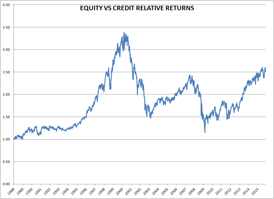 Equity vs. Credit Relative Terms