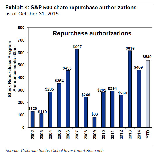S&P 500 Share Repurchases