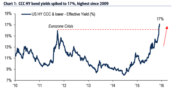 High Yield Bond Warning